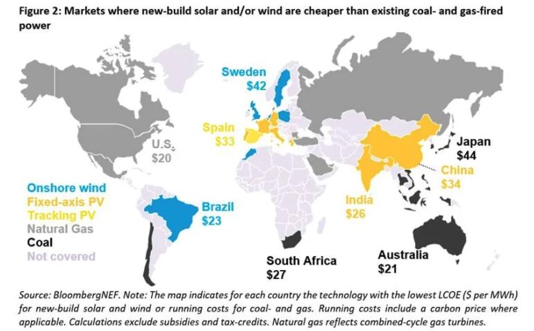 Coste de producir energía solar por país 2021