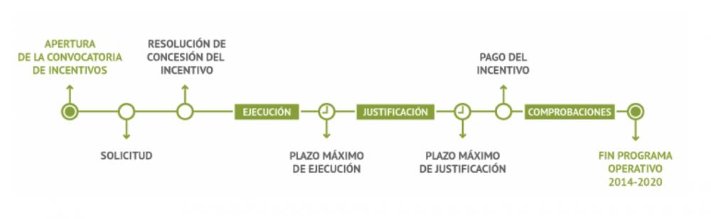 Cómo pedir una subvención autoconsumo solar en Andalucía